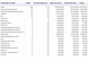 linux-porcentajes-top500